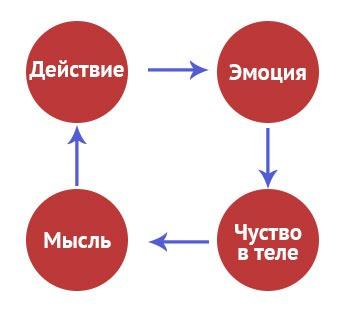 Схема внутреннего конфликта